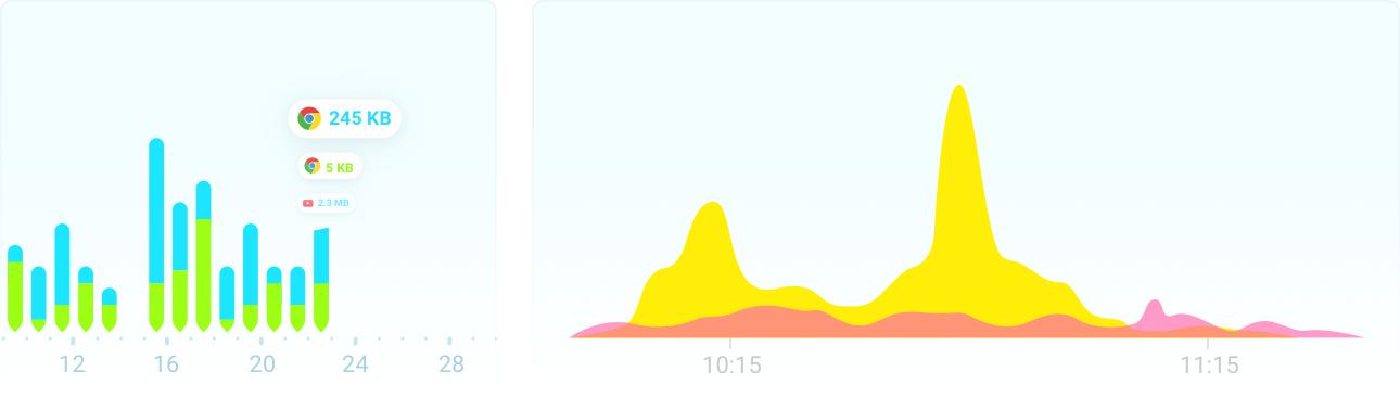 Utilização de dados em tempo real
